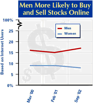 Men and stocks