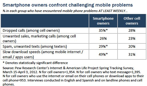 Challenging mobile problems
