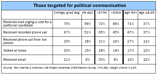 Those targeted for political communication