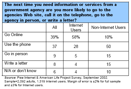 The next time you need information or services from a government agency are you more likely to go to the agencies Web site, call it on the telephone, go to the agency in person, or write a letter?