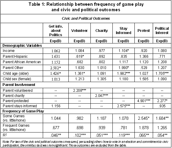 Table 1: Relationship between frequency of game play and civic and political outcomes