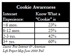 Cookie awareness