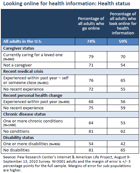 Looking online for health information: Health status