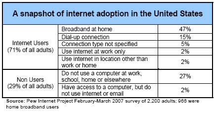 A snapshot of internet adoption in the United States