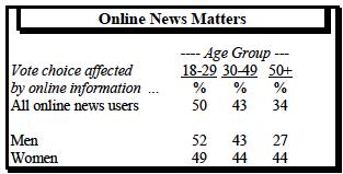 Online news matters