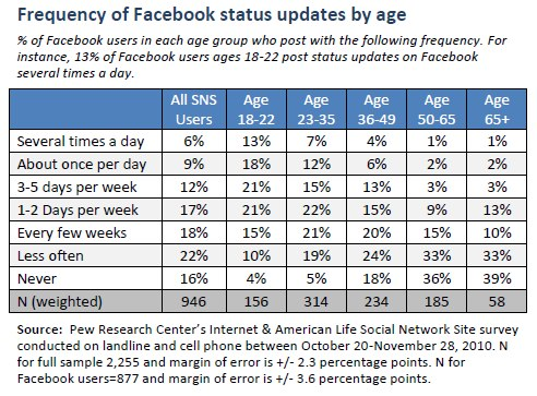 Frequency of Facebook status updates by age