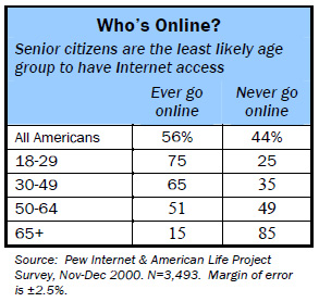 Online demographics: Senior citizens are the least likely age group to have Internet access