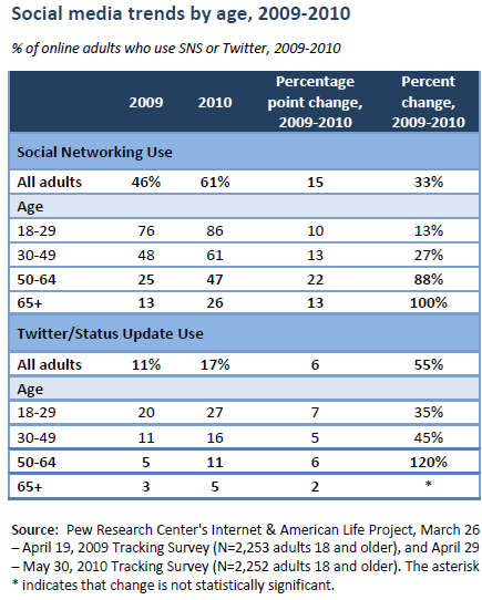 Social media trends by age, 2009-2010