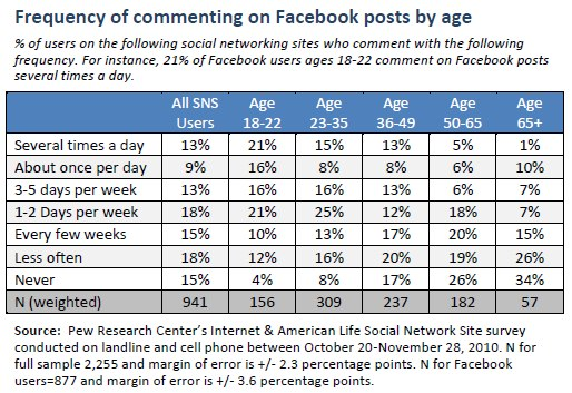 Frequency of commenting on Facebook posts by age