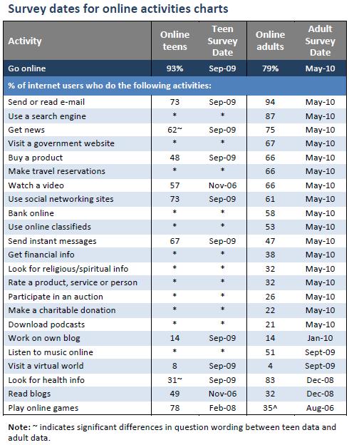 Survey dates for each activity
