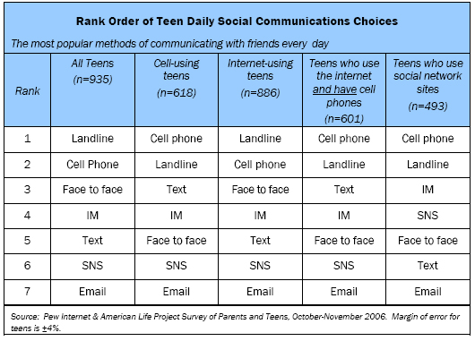 cell phones affect on social skills