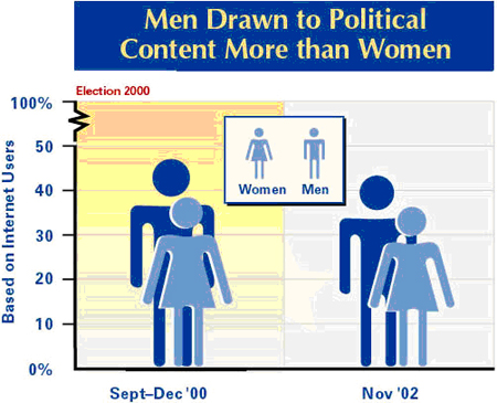 Men drawn to political content more than women
