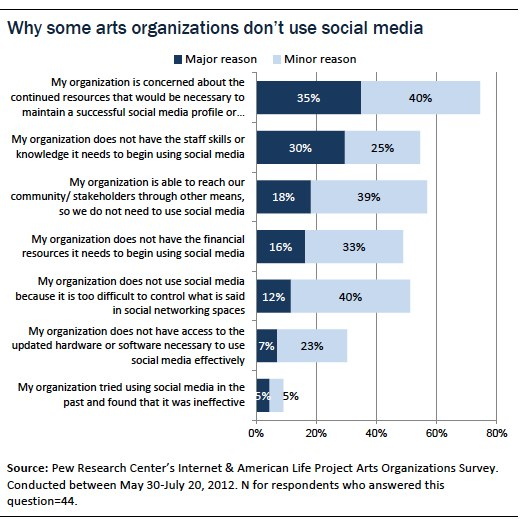 Why some arts organizations don't use social media