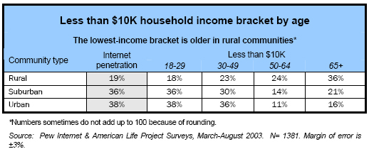 Less than $10K household income bracket by age