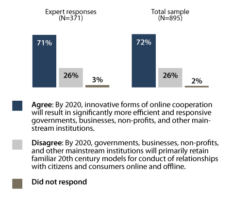 72% of survey respondents agreed that innovative online cooperation will result in more efficient and responsive bureaucracies, while 26% expressed pessimism about the advancement of institutions said communications networks and new digital tools.