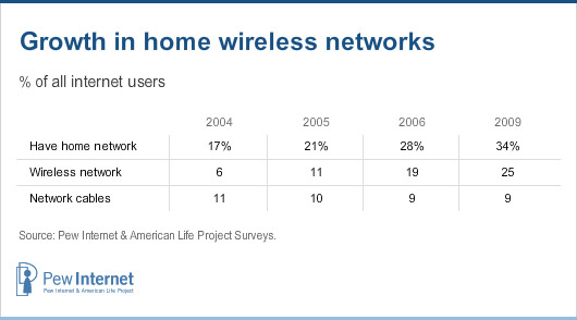Growth in home wireless networks