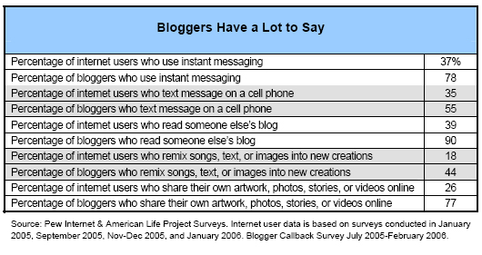 Bloggers have a lot to say