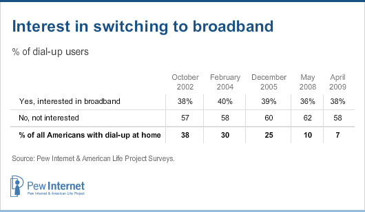 Interest in switching to broadband