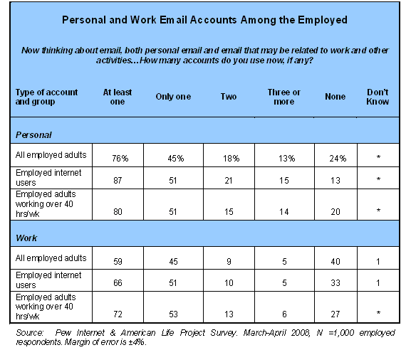 Personal and Work Email Accounts Among the Employed