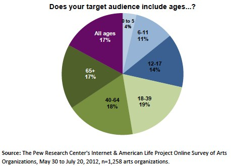 Target audience ages