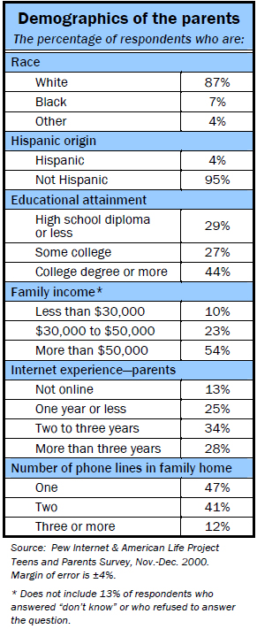 Demographics of the parents