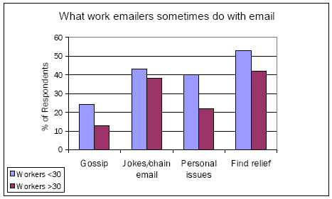 What work emailers sometimes do with email