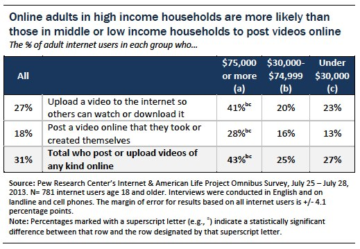 Higher income online adults are more likely to post videos online