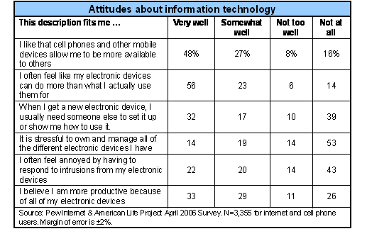 Attitudes about information technology