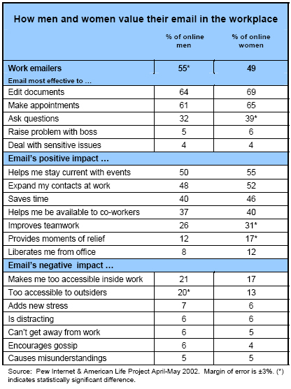How men and women value their email in the workplace