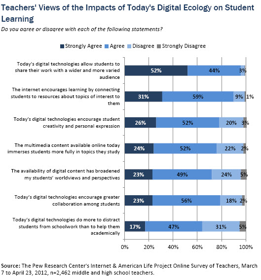 Part II: The Mixed Impact of Digital Technologies on Student