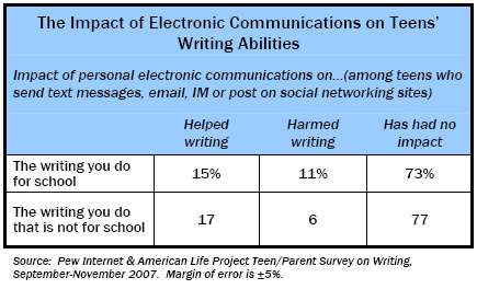 The Impact of Electronic Communications on Writing Abilities
