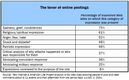The tenor of online postings