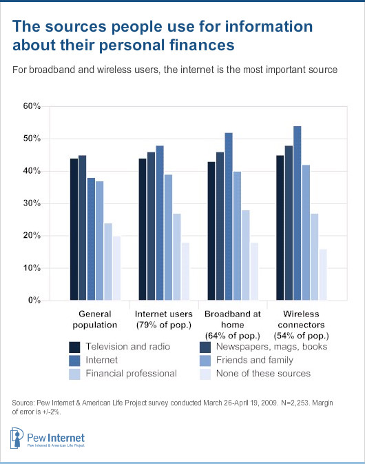 Sources people use for personal finances