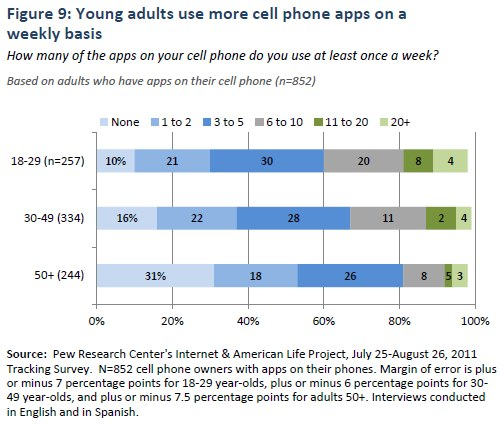 Figure 9: Young adults use more cell phone apps on a weekly basis