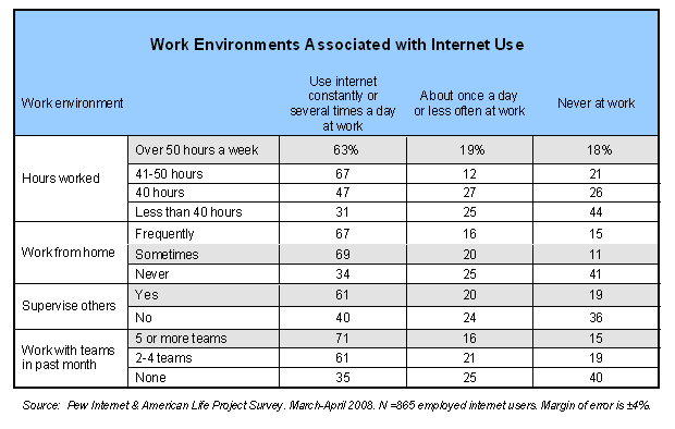 Work Environments Associated with Internet Use