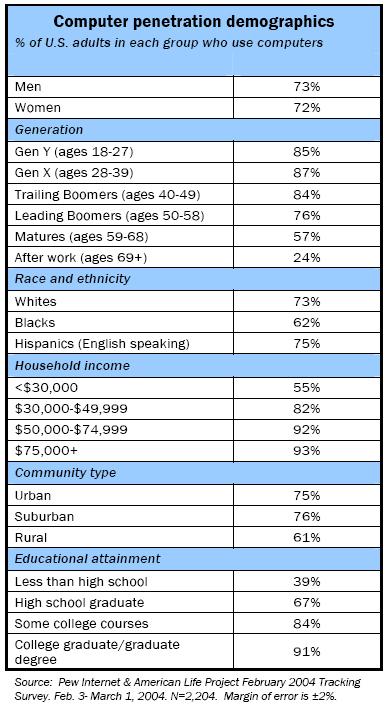 Computer penetration demographics