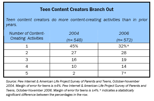 Teen Content Creators Branch Out