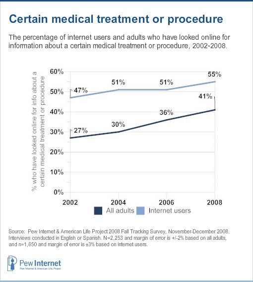 Certain medical treatment or procedure