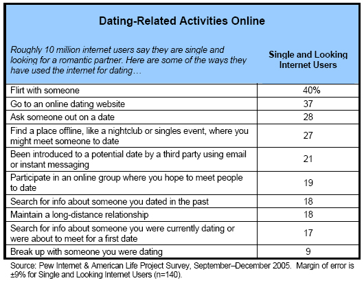 Illegale Online-Dating