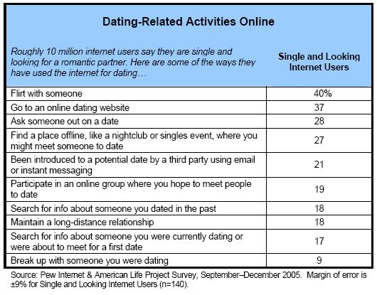 Dating a psychopath.