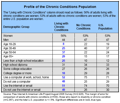 Profile of the Chronic Conditions Population