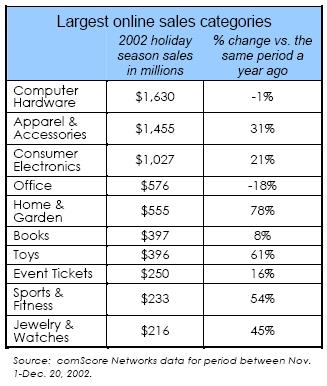 Largest online sales categories