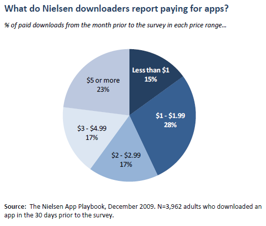What do Nielsen downloaders report paying for apps?
