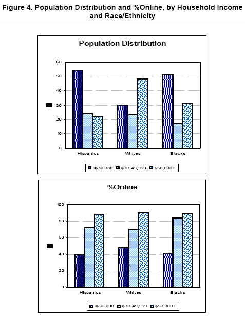 Population distribution by Income