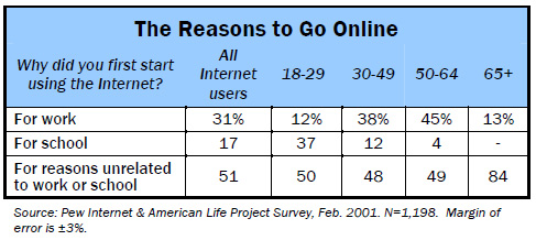 Reasons to go online