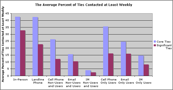 Average percent of ties contacted at least weekly