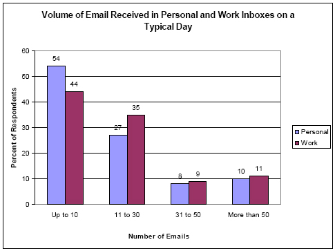 Volume of email on a typical day