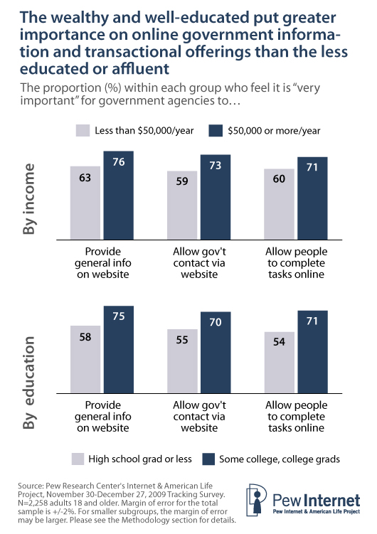 The wealthy and well-educated tend to use a wider range of information- and transaction-oriented government websites than those at the lower end of the socio-economic scale.