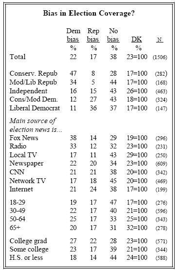 Bias in election coverage