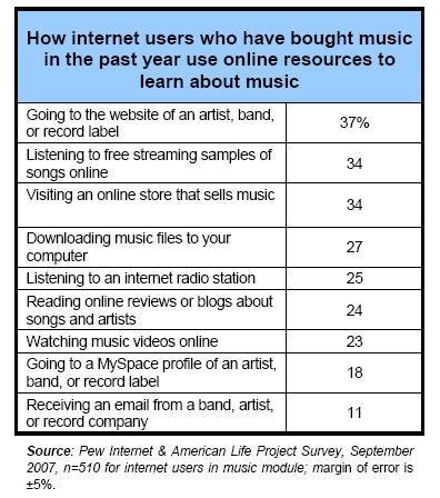 How internet users who have bought music in the past year use online resources to learn about music
